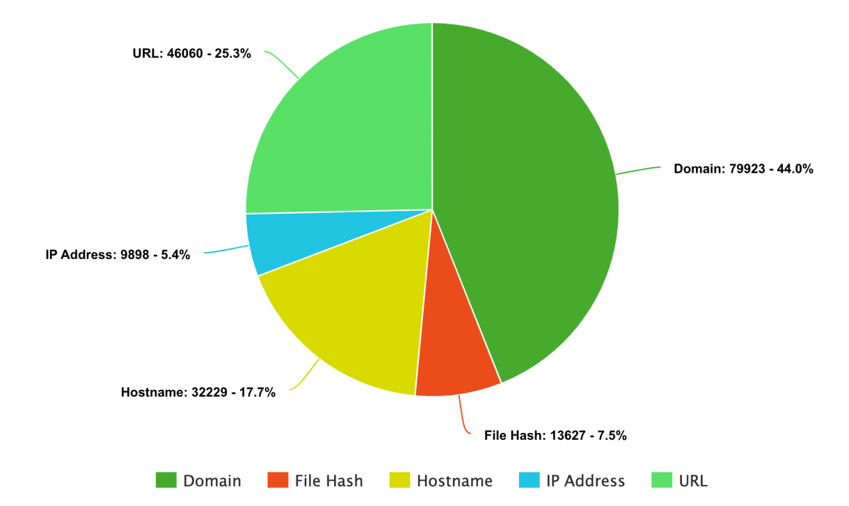 Distribución por tipo de IoCs desde el comienzo de la pandemia