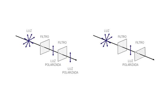 Funcionamiento de varios filtros polarizadores consecutivos
