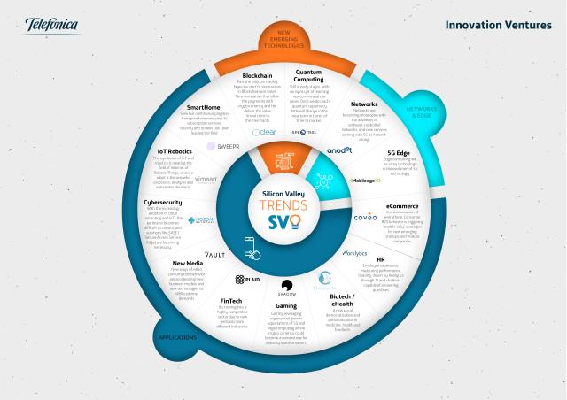 Telefonica Innovation Ventures