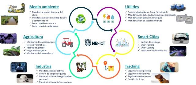 Figura 2: NB-IoT: la apuesta de Telefónica para habilitar soluciones IoT masivas