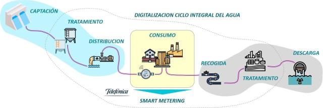 Figura 3: Digitalización del ciclo integral del agua