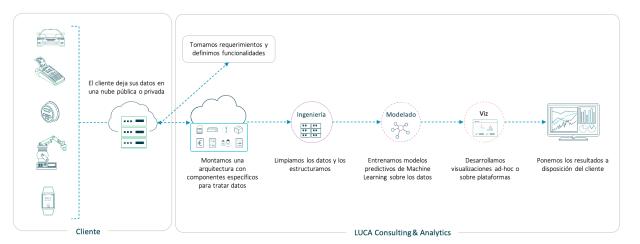 Figura 1: Esquema de un proyecto analítico en LUCA Consulting & Analytics