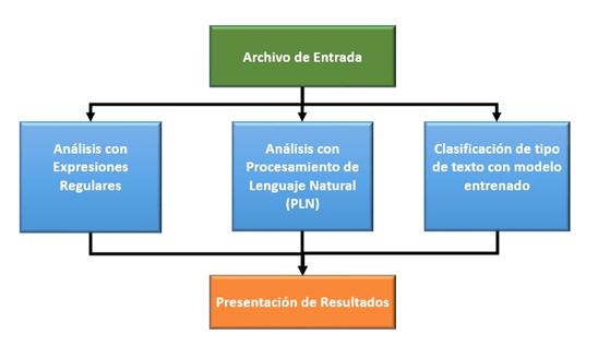 Diagrama de proceso interno del sistema