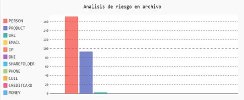 Visualización de hallazgos por tipo