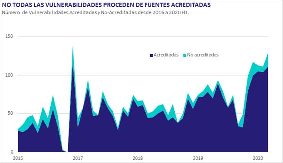 Vulnerabilidades Acreditadas y No Acreditadas desde 2016 a 2020H1