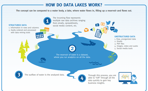 Figura 1: ¿Cómo funcionan los datalakes? Fuente EMC