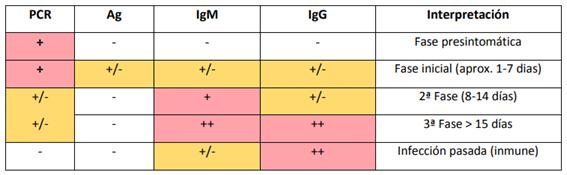Figura 2: Tabla de interpretación de las pruebas diagnósticas fretne a SARS-CoV2