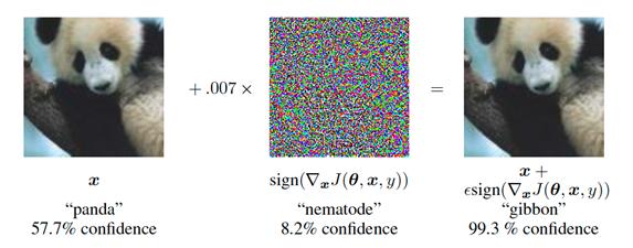 Figura 3: https://arxiv.org/abs/1412.6572