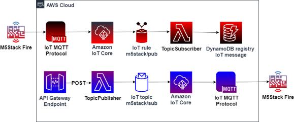 Figura 1. Visión global con flujo de conexión de servicios Cloud y M5Stack Fire.