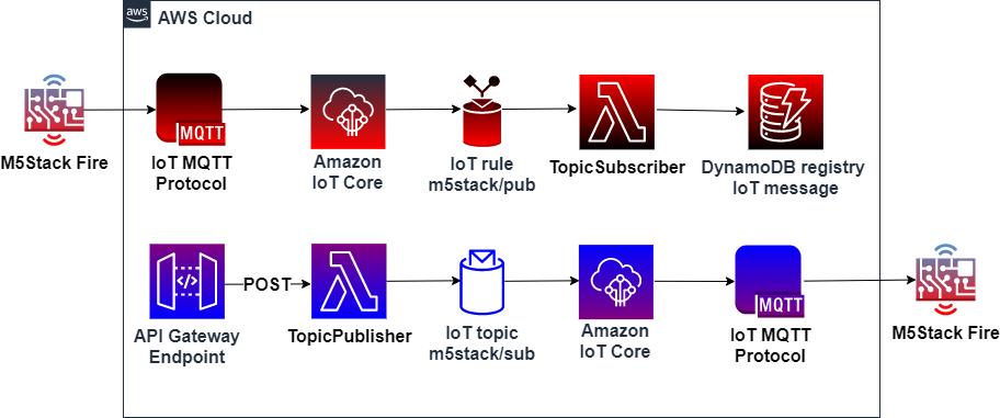 Figura 1. Herramientas y tecnologías implicadas en solución IoT Cloud