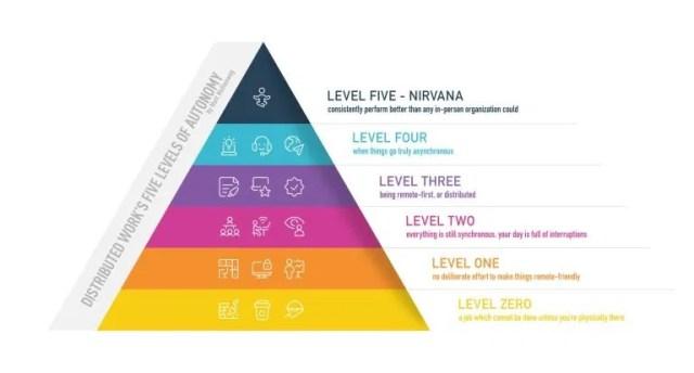 Los cinco grados de madurez del teletrabajo en las empresas