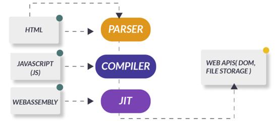 Arquitectura general de Aplicación WebAssembly