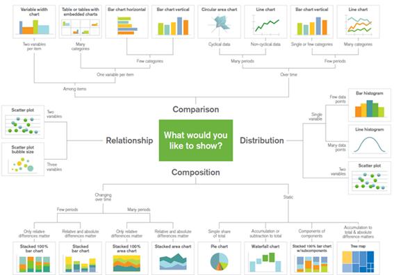 Figura 1: tipos de gráfico (fuente infogram.com)