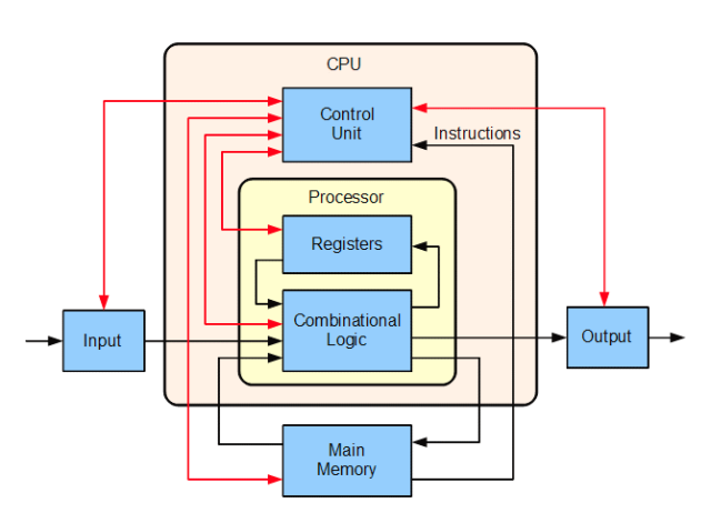 Figura 2. Vista general de los componentes internos de una CPU y sus operaciones. Fuente