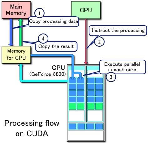 Figura 3. Flujo de procesamiento CUDA. Fuente.