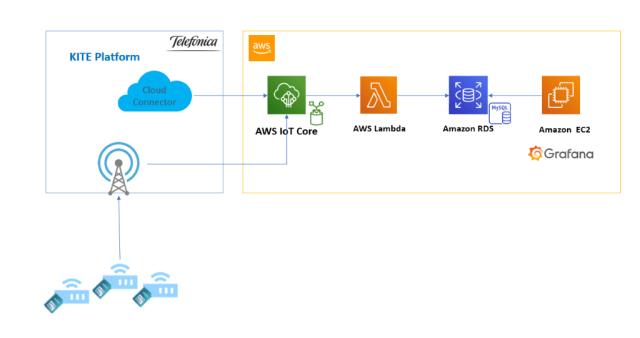 Figura 2: Arquitectura para visualización de los datos de conectividad de las SIMS en un dashboard de Grafana