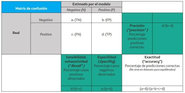 Figura 4: Matriz de confusión y métricas asociadas (ampliar)