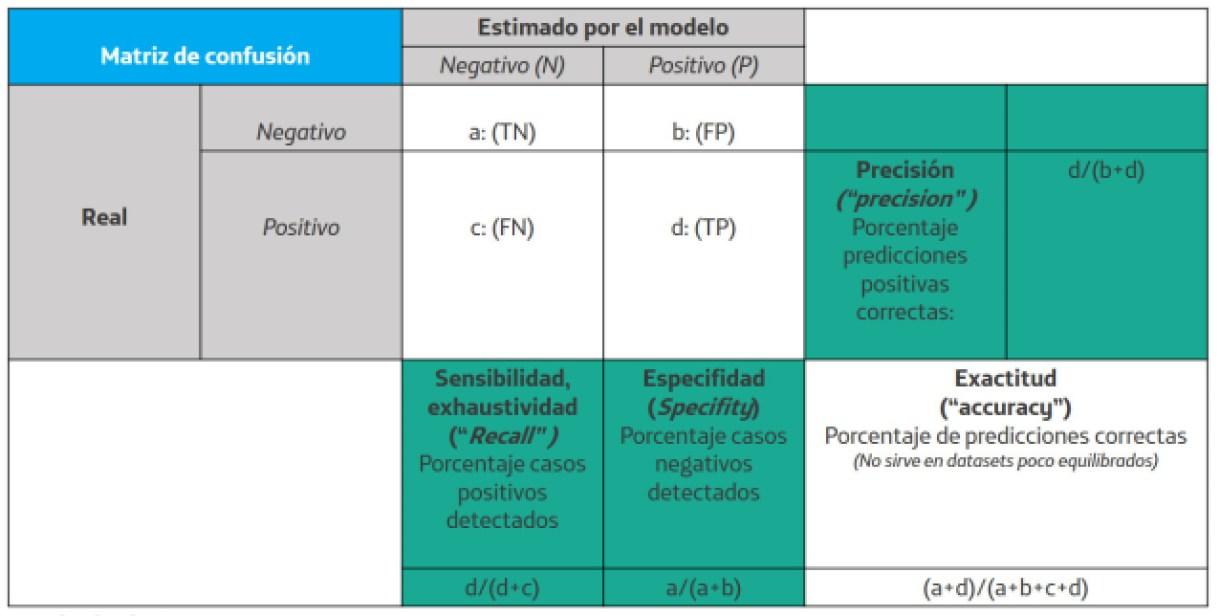 Figura 3: Matriz de confusión con otras métricas de evaluación