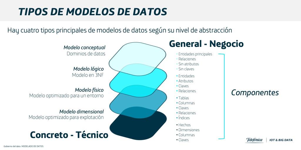 Figura 1: Tipos de modelos de datos