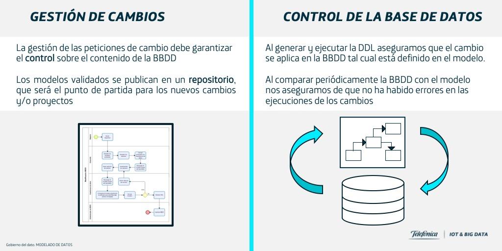 Figura 3: Gestión de Cambios/Control de la base de datos
