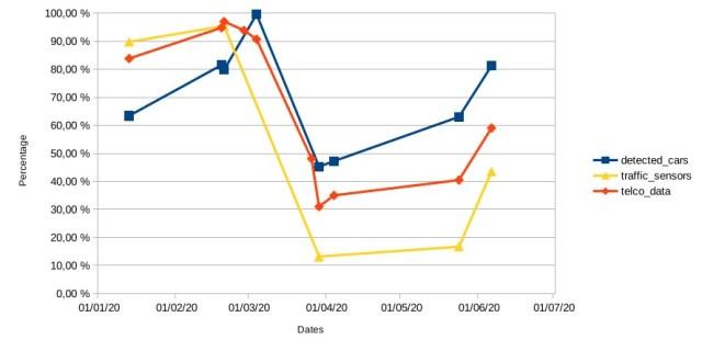 Curvas que indican cómo está evolucionando el brote COVID-19 en Madrid desde 2020.