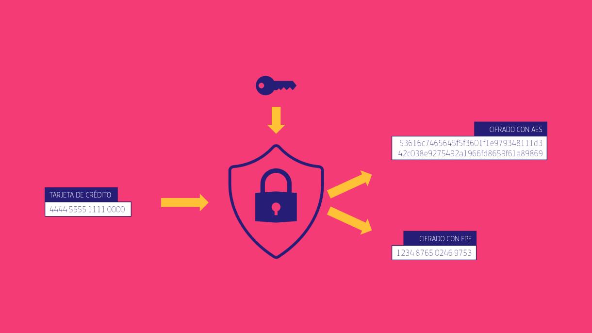 Format-Preserving Encryption (FPE)