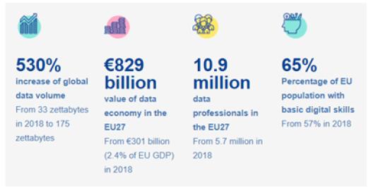 Figura 2: La estrategia Europea de Datos en el roadmap de los CDO será de 829 Billones de €