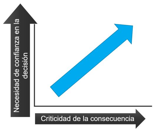 Figura 1: Cuanto más crítica sea la consecuencia de la decisión que apoya un modelo predictivo, mayor es la necesidad de confianza en el estimador