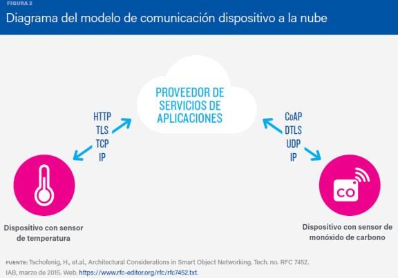 Figura 2: Modelo de comunicación dispositivo a la nube