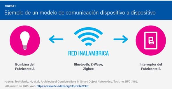 Figura 1: Modelo de comunicación dispositivo a dispositivo