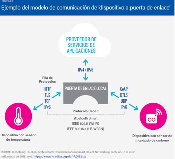 Figura 3: Modelo de comunicación dispositivo a puerta de enlace