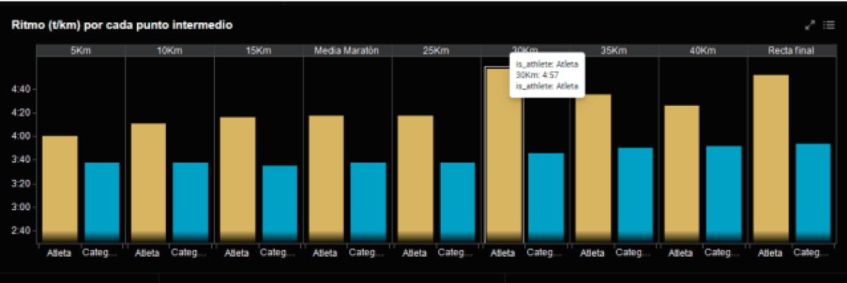 Figura 5: Ritmo t/km por cada punto intermedio atleta maratón