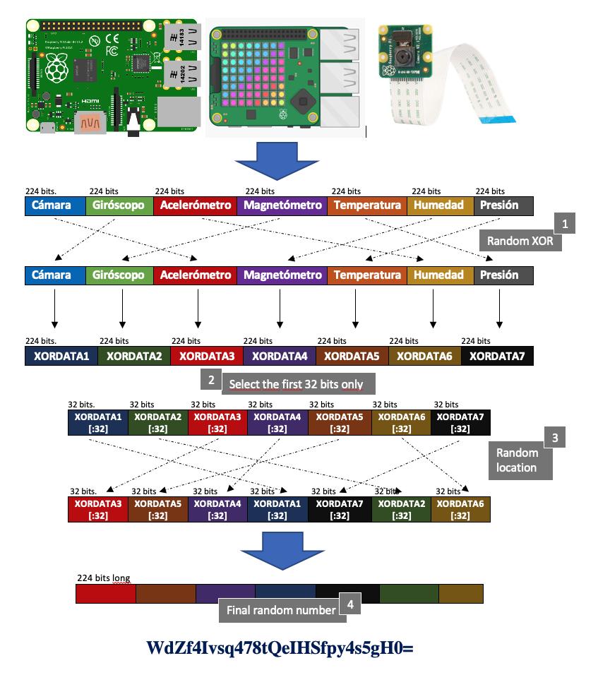 Figura 1. Funcionamiento de la baliza de números aleatorios donde se puede comprobar la utilización de los diferentes sensores para generarlos.