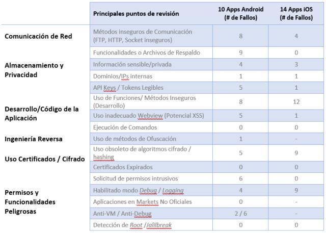Gestión de datos de laboratorios (LIMS) y sus aplicaciones móviles