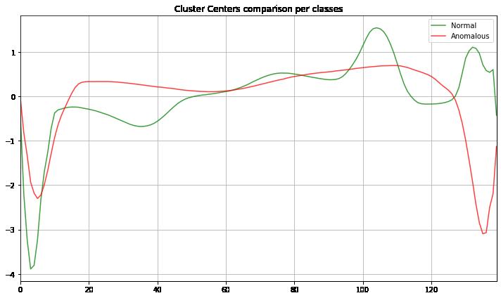 Figura 9. Diferencias en el perfil de los centroides para TimeSeriesKMeans.