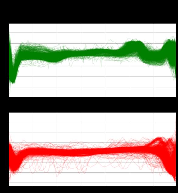 Figura 4. ECG5000 Training dataset (normal - green ; anomalous - red)