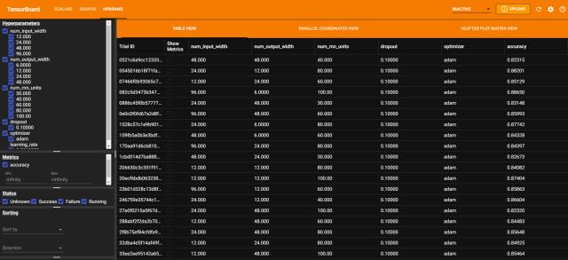 Figura 2. Resumen de experimentos realizados con estrategia de Grid Search en HParams con TensorBoard.