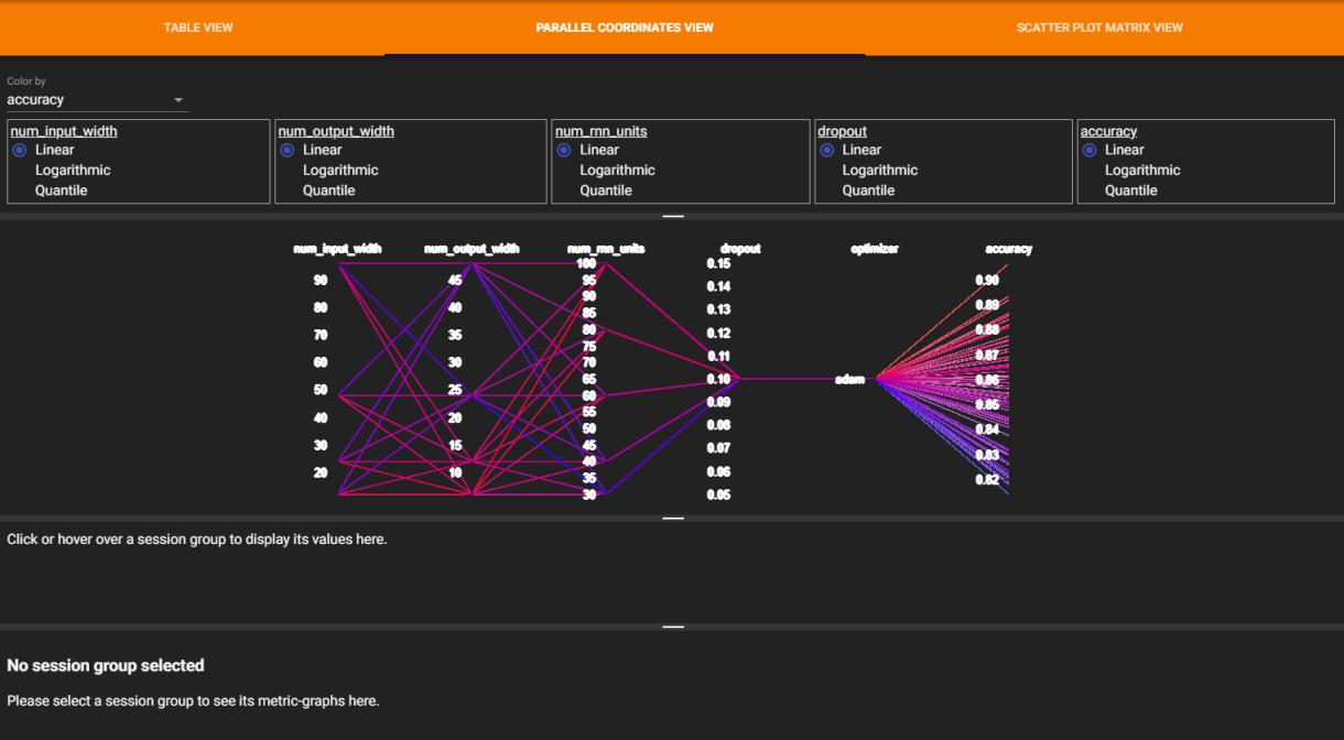Figura 3. Parallel Coordinates View de HParams en el dashboard de TensorBoard.