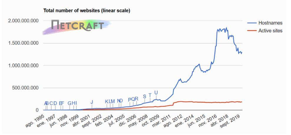 Número total de websites a nivel mundial
